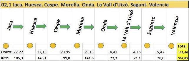 2.1 Guia Jaca. Huesca. Caspe. Morella. Benassal. Onda. La Vall d'Uixó. Sagunt. El Puig. Valencia