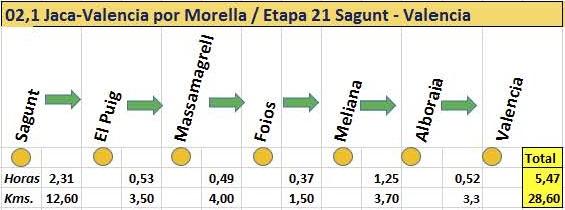 2.1.21 Etapa 21 Sagunt a Valencia. Guía
